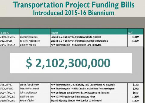 $2Billion in Transportation Project Funding Bills Introduced in 2015-16